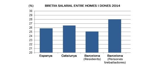 """Font: """"Els salaris mitjans a Barcelona"""". Ajuntament de Barclona, juliol 2016"""